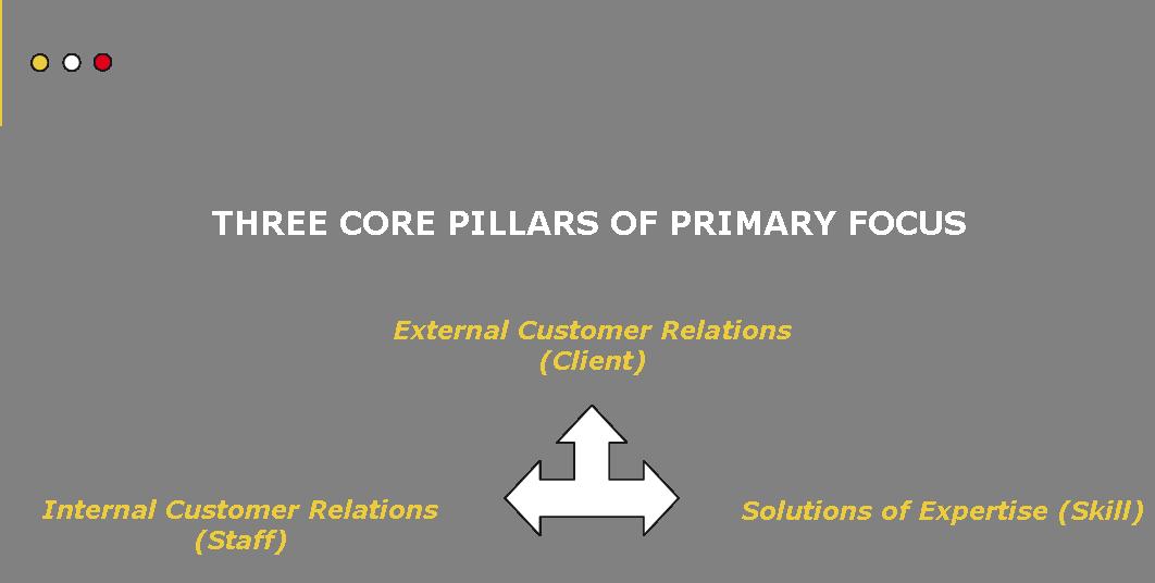 Core Pillars Image Symbols